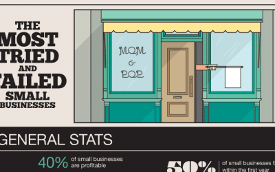 businesses 400x250 - The Most Tried and Failed Small Businesses [INFOGRAPHIC]